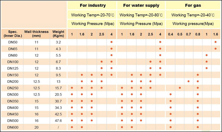 Steel Reinforced HDPE Pipes Specifications